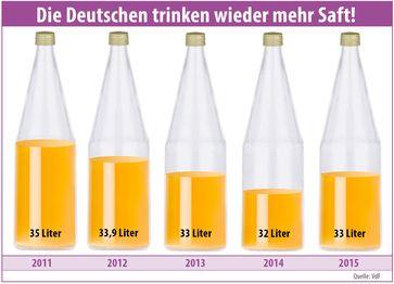 """Bild: """"obs/VdF Verband der deutschen Fruchtsaft-Industrie"""""""