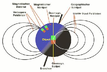 Modell der Erdkugel mit Dipolfeld und induzierten Feldern