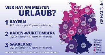 """Das Ranking der Urlaubstage in Deutschland.  Bild: """"obs/Gehalt.de"""""""