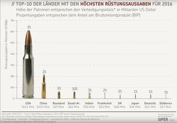 Top-10 der höchsten Militärausgaben 2016