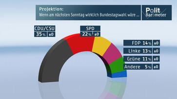 Grafik: ZDF und Forschungsgruppe Wahlen