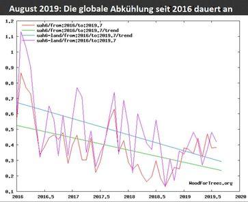 Die unverfälschten Satellitenmessungen von UAH6.0 in der unteren Troposphäre mit Schwerpunkt um 1500m Höhe (TLT) zeigen einen negativen linearen Trend von Januar 2016 bis AUGUST 2019 sowohl bei den Messungen nur über Land (grüne Trendlinie) als auch über Land+Weltmeeren (blaue Trendlinie). Die relativ hohen Temperaturen Anfang 2016 sind die zeitversetzte Folge des kräftigen El Niño-Ereignisses 2015/16. Seitdem kühlt die Erde wieder ab (Quelle: UAH Trend).