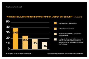 """Bild: """"obs/Continental Reifen GmbH"""""""