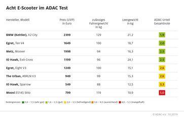 """Acht E-Scooter im ADAC Test: Qualität hat ihren Preis. Bild: """"obs/ADAC/ADAc"""""""