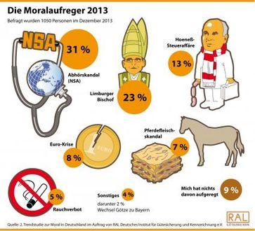 """Bild: """"obs/RAL Deutsches Institut für Gütesicherung und Kennzeichnung e.V./dpa-infografik"""""""