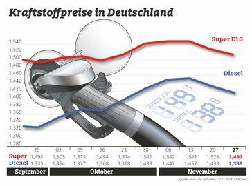 """Kraftstoffpreise im Wochenvergleich / Bild: """"obs/ADAC e.V."""""""