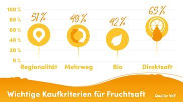 Bild: VdF Verband der deutschen Fruchtsaft-Industrie Fotograf: VdF Verband der deutschen Fruchtsaft-Industrie