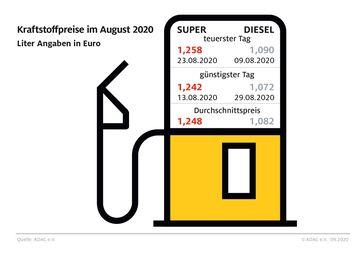"""Kraftstoffpreise im August 2020.  Bild: """"obs/ADAC/ADAC e.V."""""""