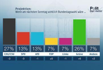 """Projektion:Wenn am nächsten Sonntag wirklich Bundestagswahl wäre ... Bild: """"obs/ZDF/Forschungsgruppe Wahlen"""""""