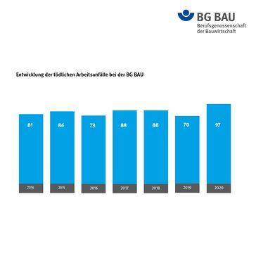 Entwicklung der tödlichen Arbeitsunfälle /  Bild: BG BAU Berufsgenossenschaft der Bauwirtschaft Fotograf: BG BAU