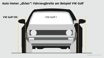 """Entwicklung der Fahrzeugbreite am Beispiel VW Golf Bild: """"obs/ADAC/ADAC e.V."""""""