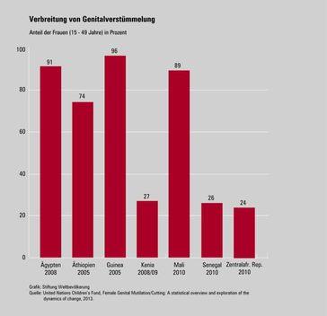 Bild: Deutsche Stiftung Weltbevölkerung