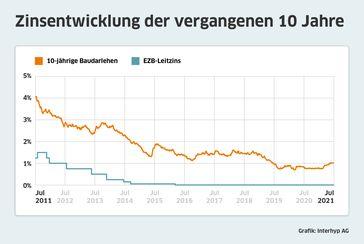 Zinsentwicklung zehnjährige Baudarlehen laut Interhyp. Bild: Interhyp AG Fotograf: Interhyp