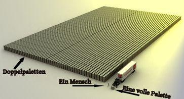 Größenvergleich: Das sind 1 Billion (=1.000 Milliarden) Euro in 100 Euro Scheinen