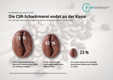 "Bild: ""ots/CSR-KOMPASS"""