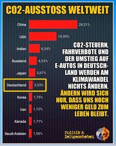 Der Anteil der menschgemachten CO2 Produktion Weltweit: Deutschland ist vollkommen vernachläßigbar.