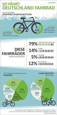 Infografik Bild: cyclelo GmbH Fotograf: cyclelo GmbH