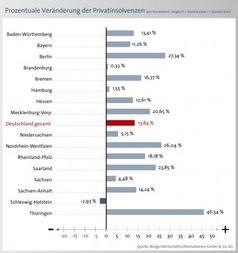 Grafik: BÜRGEL Wirtschaftsinformationen GmbH & Co. KG