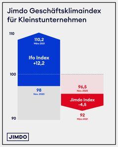 Jimdo Geschäftsklimaindex für Kleinstunternehmen im März 2021 zeigt eine Verschlechterung seit November 2020.  Bild: Jimdo GmbH Fotograf: Jimdo GmbH