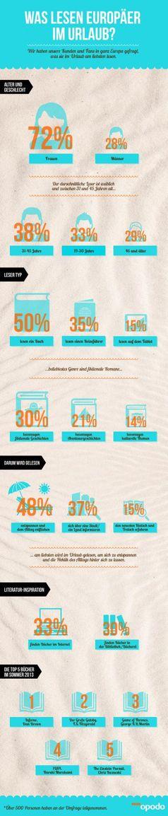 "Infografik Opodo.de - Was lesen Europäer im Urlaub. Bild: ""obs/Opodo Deutschland"""