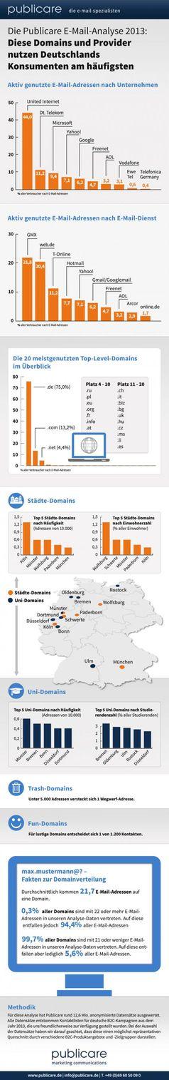 """GMX und web.de sind mit jeweils über 20 Prozent Marktanteil die mit Abstand populärsten E-Mail-Dienste in Deutschland. Auf den weiteren Plätzen folgen die E-Mail-Provider T-Online, Hotmail (Microsoft), Yahoo und Google Gmail. Bild:: """"obs/Publicare GmbH"""""""