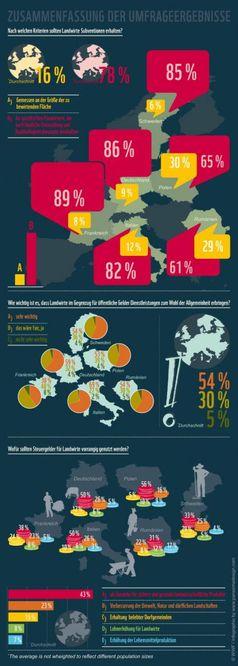 """86 % der Deutschen wollen Subventionen für """"nachhaltige Landwirtschaft"""""""
