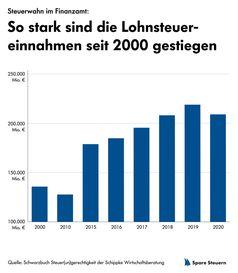 So stark sind die Lohnsteuereinnahmen seit 2000 gestiegen Bild: Schippke Wirtschaftsberatung AG Fotograf: Schippke Wirtschaftsberatung AG