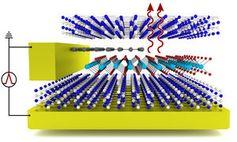 Prinzipbild der Wiener Excitonen-Leuchtdiode.