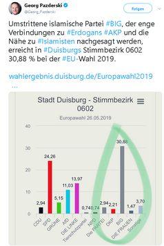 EU-Wahl: Islamistenpartei mit 35,71% in Duisburg