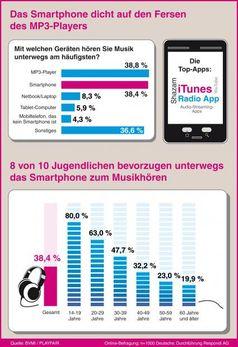 "Kopf-an-Kopf-Rennen: Bei der mobilen Nutzung von Musik bekommt der MP3-Player starke Konkurrenz durch das Smartphone. Bild: ""obs/Bundesverband Musikindustrie e.V./dpa Infografik"""