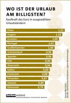 Grafik: obs/Bundesverband deutscher Banken