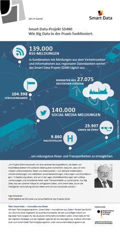 """Smart Data - Zahl im Quartal: Big Data in der Praxis: Smart-Data-Projekt SD4M verarbeitet mehr als 139.000 Meldungen täglich. Bild: """"obs/Smart Data"""""""