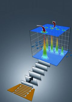 """Mit einem Laser werden Elektronen und """"Löcher"""" erzeugt (Pfeil nach unten). Eine akustische Welle pumpt die Ladungen in Richtung Quantendots. Diese werden angeregt und emittieren einzelne Photonen (Pfeil nach oben). Abb.: PDI"""