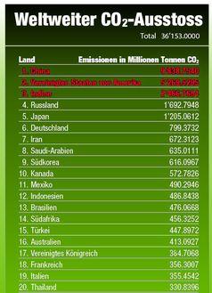 CO2 oder auch Steuern auf das Leben an sich: Ohne CO2 gibt es KEIN Leben auf dieser Erde. Soll dies nun besteuert werden? (Symbolbild)