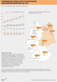"""Grafik: """"obs/Deutscher Zigarettenverband"""""""