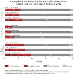"""Angegebene Veränderung des Haushaltseinkommens nach Einkommensgruppen seit März 2020  Bild: """"obs/Deutsches Zentrum für Altersfragen"""""""