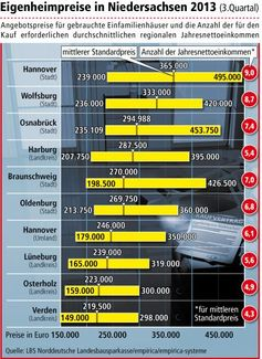 """In den größeren niedersächsischen Städten sind die Eigenheimpreise in den letzten fünf Jahren zum Teil deutlich gestiegen. Aktuell am teuersten ist die Stadt Hannover mit einem Standardpreis von 365.000 Euro für gebrauchte frei stehende Einfamilienhäuser. Bild: """"obs/LBS Norddeutsche Landesbausparkasse Berlin - Hannover"""""""