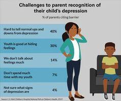 Ratloses Elternteil: Depressionen werden oft nicht erkannt.