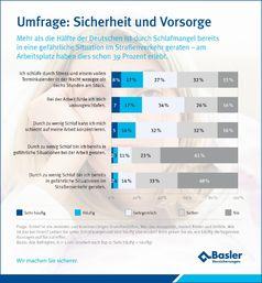 Grafik: Basler Versicherungen