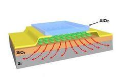So ist das Transistormodell konkret aufgebaut