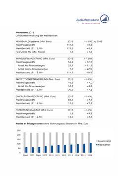 """Kreditbanken bauen ihr Geschäft in 2016 weiter aus: Online-Finanzierungen wachsen um 23 Prozent / Kennzahlen 2016 - Geschäftsentwicklung der Kreditbanken. Bild: """"obs/Bankenfachverband e.V."""""""