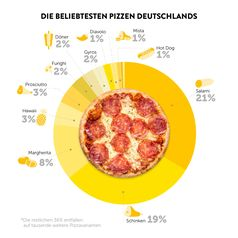 "Infografik Pizza Report 2018 / Bild: ""obs/Copyright pizza.de"""