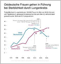 Unerwartete Todesfälle durch Rauchen Quelle: Max-Planck-Institut für demografische Forschung (idw)