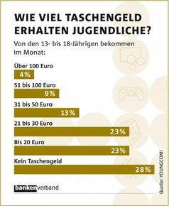 Bild: obs/Bundesverband deutscher Banken
