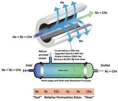 So wird Helium von den übrigen Erdgasbestandteilen getrennt.
