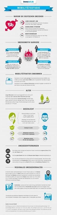 "Info-Grafik: Immonet Mobilitätsstudie 2014 Bild: ""obs/Immonet.de"""