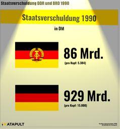 Staatsverschuldung der DDR und der BRD in 1990: Wer war hier pleite?