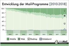 Anteil an Smartphone-Öffnungen 2010 bis 2018.