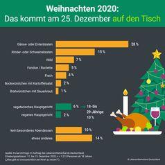 """Das kommt in Deutschland 2020 am ersten Weihnachtsfeiertag (25. Dezember) auf den Tisch.  Bild: """"obs/Lebensmittelverband Deutschland e.V."""""""