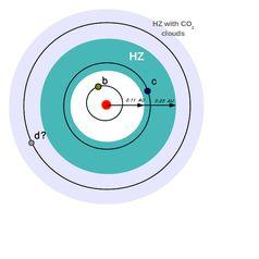 Grafische Darstellung der Umlaufbahnen verschiedener Planeten um den Zwergstern der Klasse M herum (roter Punkt in der Mitte). Der blau-türkise Bereich, in dem die nun entdeckte Super-Erde (Planet c) liegt, bietet gute Voraussetzungen für die Existenz von flüssigem Wasser. Die bereits bekannte Super-Erde (Planet b) liegt zu nah am Zwergstern und ist zu heiß. Möglicherweise existiert eine weitere Super-Erde (Planet d), die aber wahrscheinlich zu weit entfernt ist. Quelle: Foto: Universität Göttingen (idw)